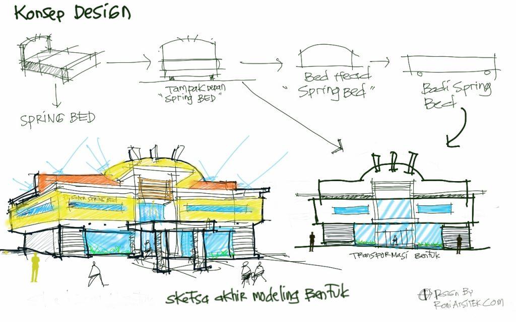 konsep desain pabrik